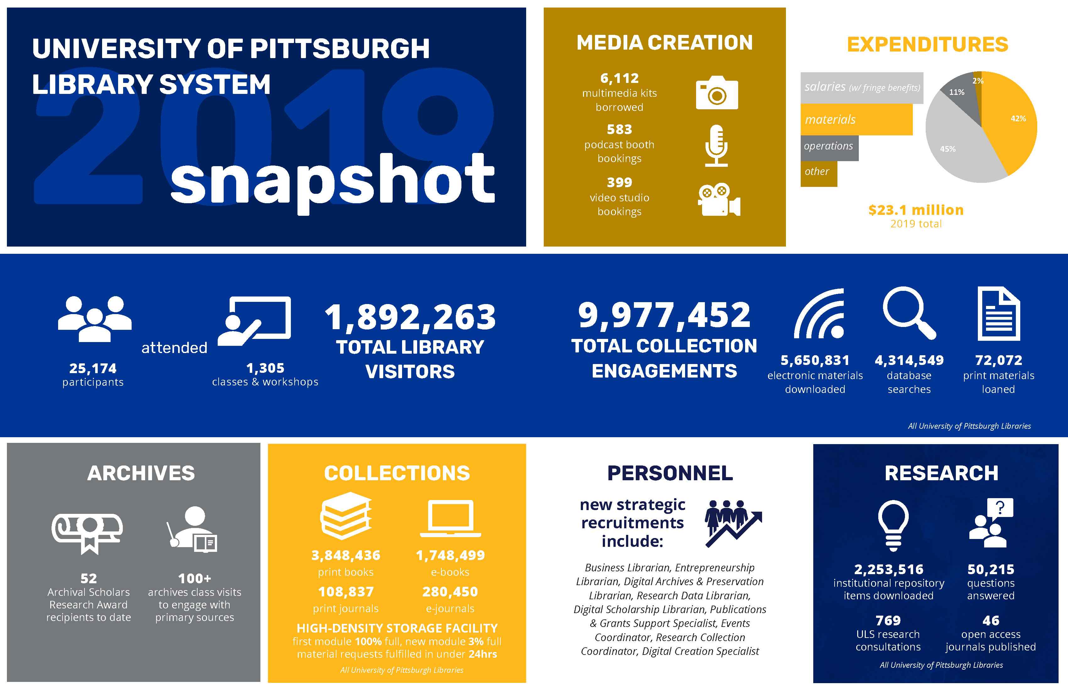 University of Pittsburgh Library System 2018 Statistics